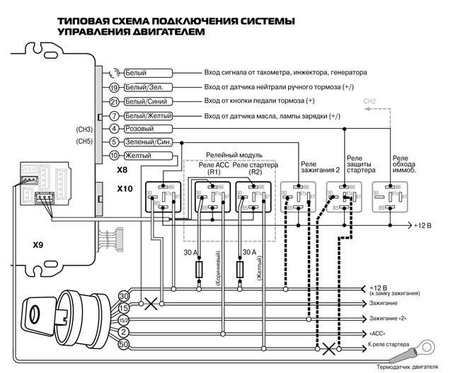 Схема работы модуля автозапуска