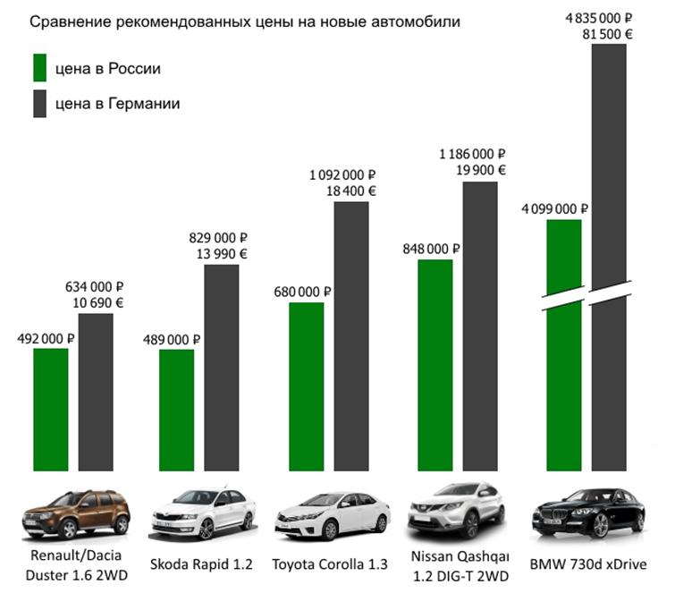 Рекомендованные цены на новые немецкие и японские авто