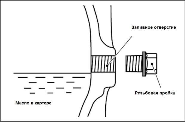 Механические коробки переключения передач