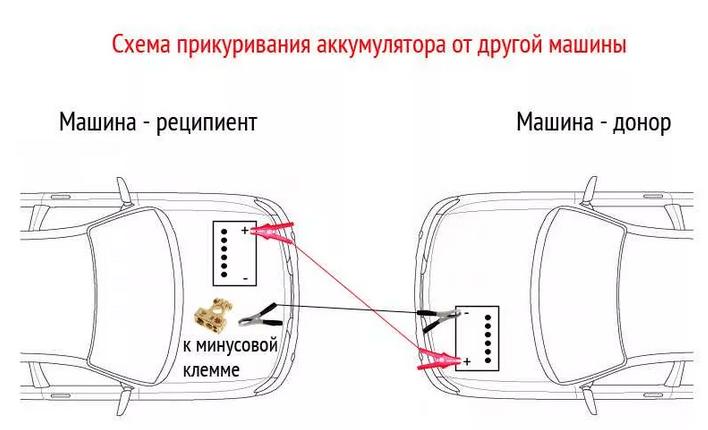 «Прикурить» от другого автомобиля