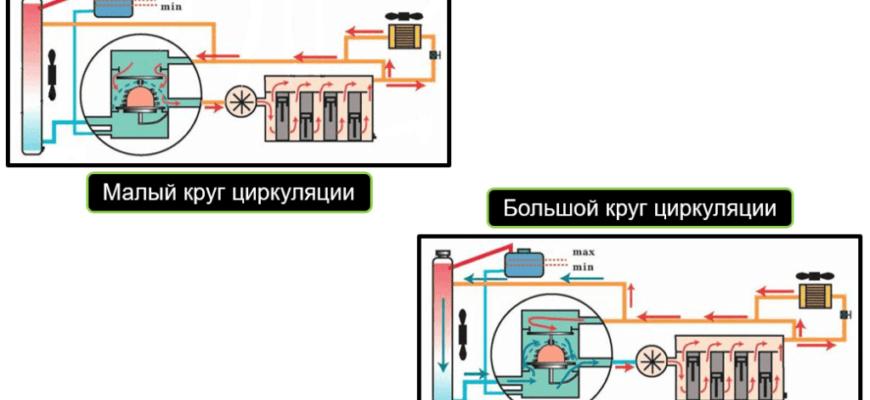 Схема циркуляции охлаждающей жидкости в системе охлаждения