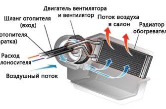 Ремонт и замена радиатора печки автомобиля своими руками, как проверить на засоренность, герметичность, течь